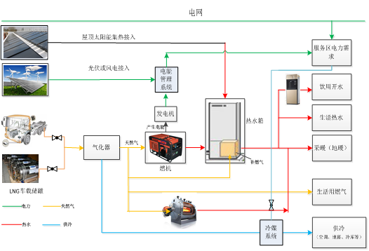 Distributed Energy System - CCHP